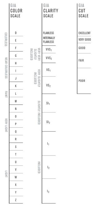 GIA_Scale